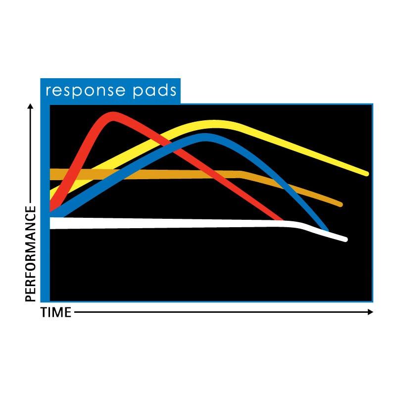 Yoyofactory Pro Pads Response Chart